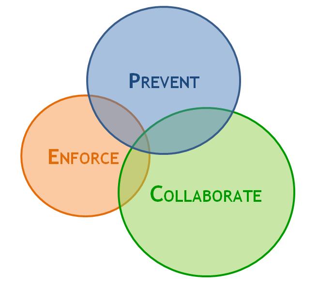PEC Compliance Model