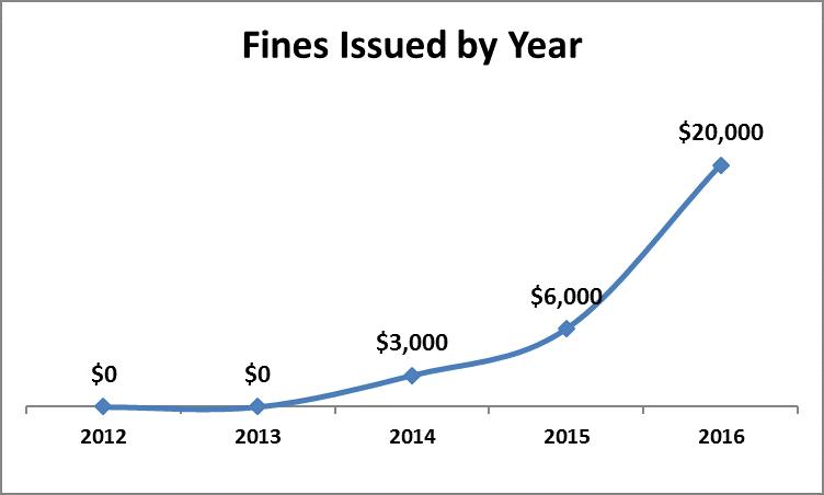 PEC Fines 2013-2017