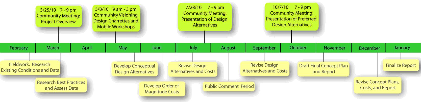 LAMMPS Process Chart