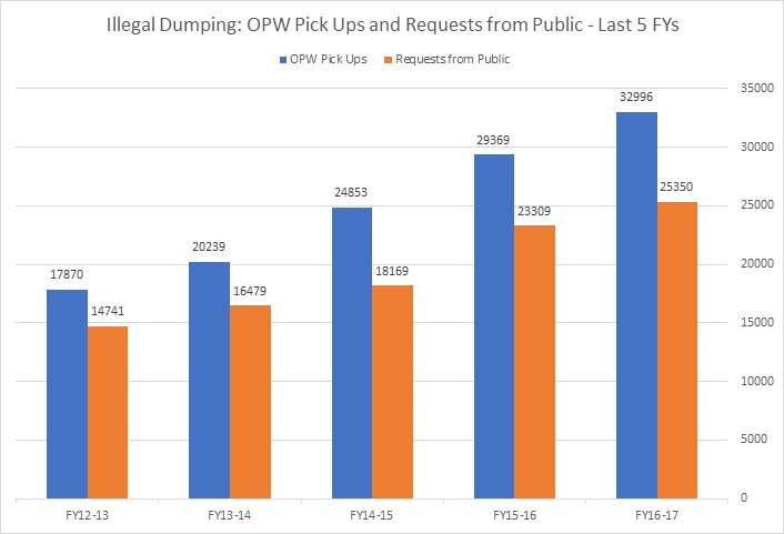 Illegal Dumping OPW Pickups for the Last 5FYs